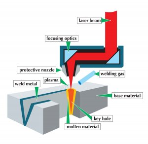 Operating principle of a welding process with a laser